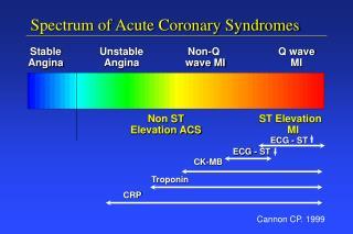Spectrum of Acute Coronary Syndromes