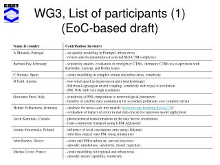 WG3, List of participants (1) (EoC-based draft)
