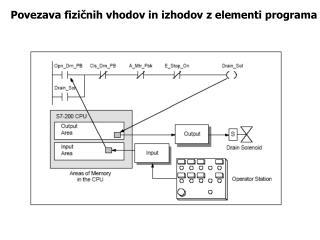 Povezava fizičnih vhodov in izhodov z elementi programa