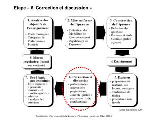 Etape « 6. Correction et discussion »