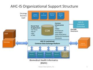 AHC-IS maintained Common Data Exchange Platform
