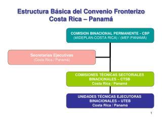 Estructura Básica del Convenio Fronterizo Costa Rica – Panamá