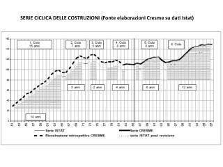 SERIE CICLICA DELLE COSTRUZIONI (Fonte elaborazioni  Cresme  su dati Istat)