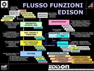 FLUSSO FUNZIONI                   EDISON