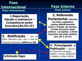 1.Negociação, Adoção e assinatura –Competência poder Executivo(84,VII CF)