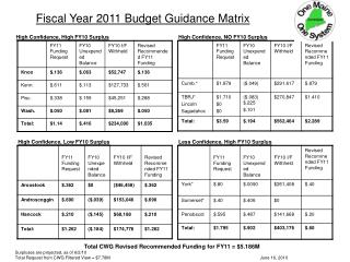 Fiscal Year 2011 Budget Guidance Matrix