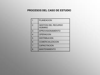 PROCESOS DEL CASO DE ESTUDIO
