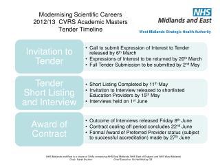 Modernising Scientific Careers 2012/13  CVRS Academic Masters  Tender Timeline