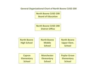 North Boone CUSD 200 Board of Education