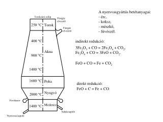 3Fe 2 O 3  + CO = 2Fe 3 O 4  + CO 2 , Fe 3 O 4  + CO = 3FeO + CO 2 .