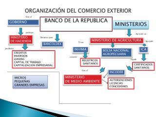 ORGANIZACIÓN DEL COMERCIO EXTERIOR