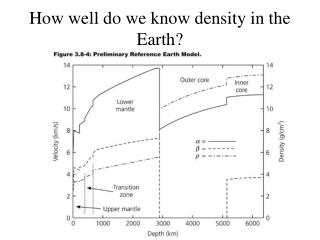 How well do we know density in the Earth?