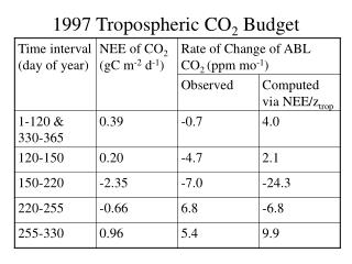 1997 Tropospheric CO 2  Budget