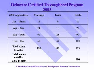 Delaware Certified Thoroughbred Program 2005