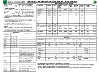 BALOCHISTAN EARTHQUAKE UPDATE AS ON 31 JAN 2009