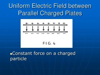 Uniform Electric Field between Parallel Charged Plates