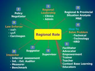 Regional Leadership - Clinics - Admin