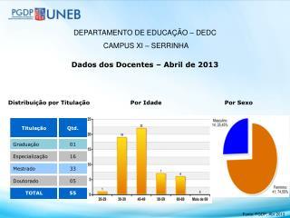 Dados dos Docentes – Abril de 2013