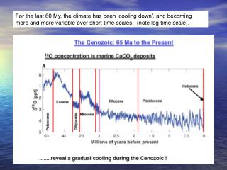 During the last 60 My, the atmospheric inventory of CO 2  has also been decreasing