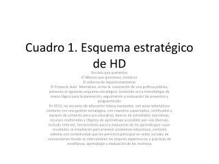 Cuadro 1. Esquema estratégico de HD