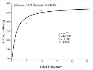 Arkansas – 100% of Natural Flood DEDs
