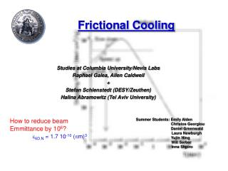 Frictional Cooling