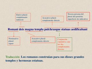 Traducción: Los romanos construían para sus dioses grandes templos y hermosas estatuas.