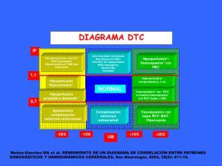 DIAGRAMA DTC