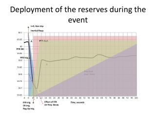Deployment of the reserves  during the event