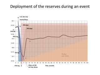Deployment of the reserves during an event