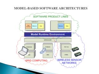 MODEL-BASED SOFTWARE ARCHITECTURES