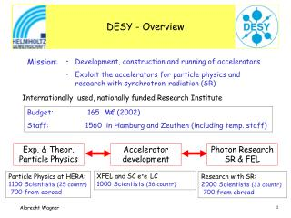 DESY - Overview