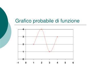 Grafico probabile di funzione