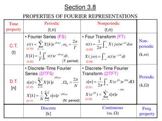 Section 3.8 PROPERTIES OF FOURIER REPRESENTATIONS