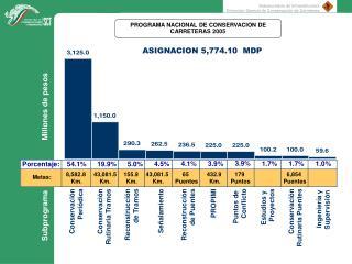 PROGRAMA NACIONAL DE CONSERVACION DE CARRETERAS 2005