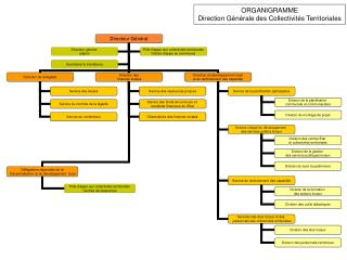 ORGANIGRAMME Direction Générale des Collectivités Territoriales