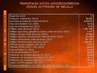 PRINCIPALES DATOS SOCIOECONÓMICOS CIUDAD AUTÓNOMA DE MELILLA