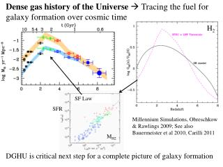 Dense gas history of the Universe    Tracing the fuel for galaxy formation over cosmic time