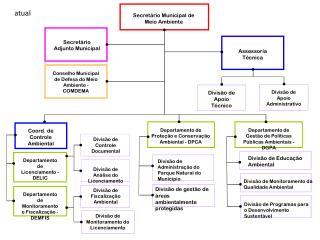 Coord. de Controle Ambiental