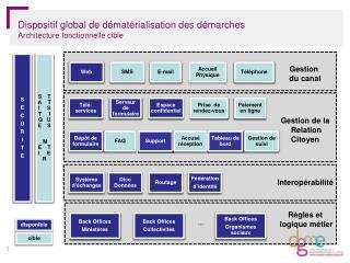 Dispositif global de dématérialisation des démarches Architecture fonctionnelle cible