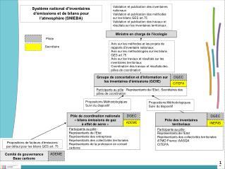 Groupe de concertation et d'information sur  les inventaires d'émissions (GCIIE)