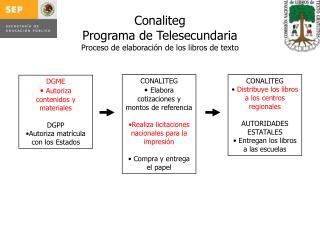 Conaliteg Programa de Telesecundaria Proceso de elaboración de los libros de texto
