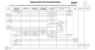 Dirección General de Política de  Telecomunicaciones