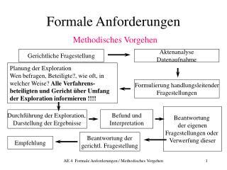 Formale Anforderungen Methodisches Vorgehen