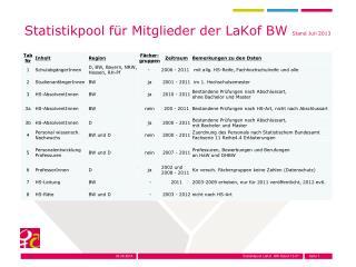 Statistikpool f�r Mitglieder der LaKof BW  Stand Juli 2013