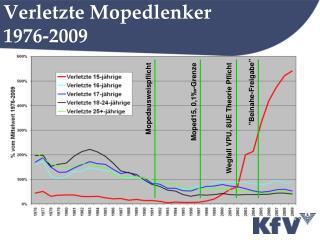 Verletzte Mopedlenker 1976-2009