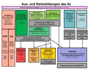 Systemische  Familientherapie  und Grundzüge  der Supervision 3- jährig , ca. 950  Ustd .
