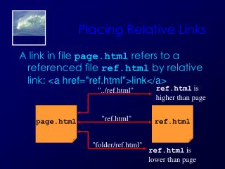 Placing Relative Links