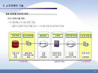 3.  소프트웨어 기술