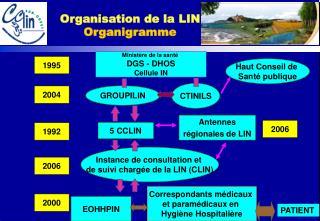 Ministère de la santé  DGS - DHOS Cellule IN
